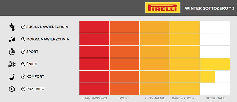 Jakie opony zimowe Pirelli